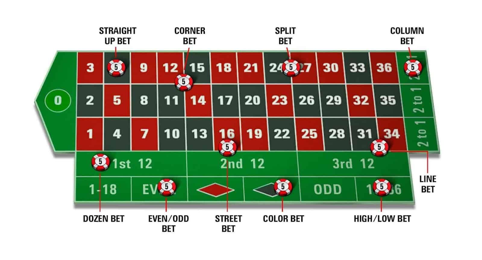 các đặc cược chính tron bàn roulette