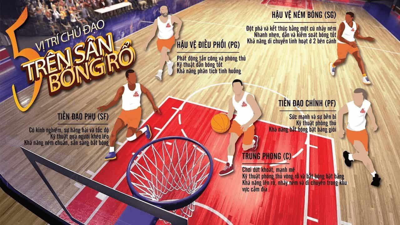 các vị trí trong thi đấu bóng rổ